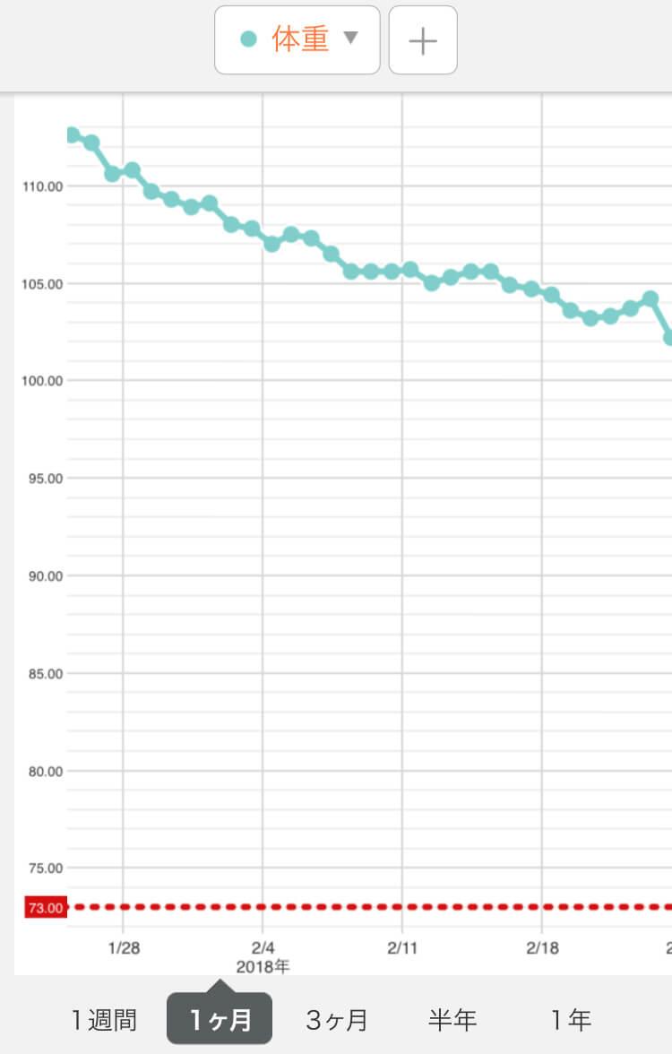 飲むダイエット1ヶ月目グラフ