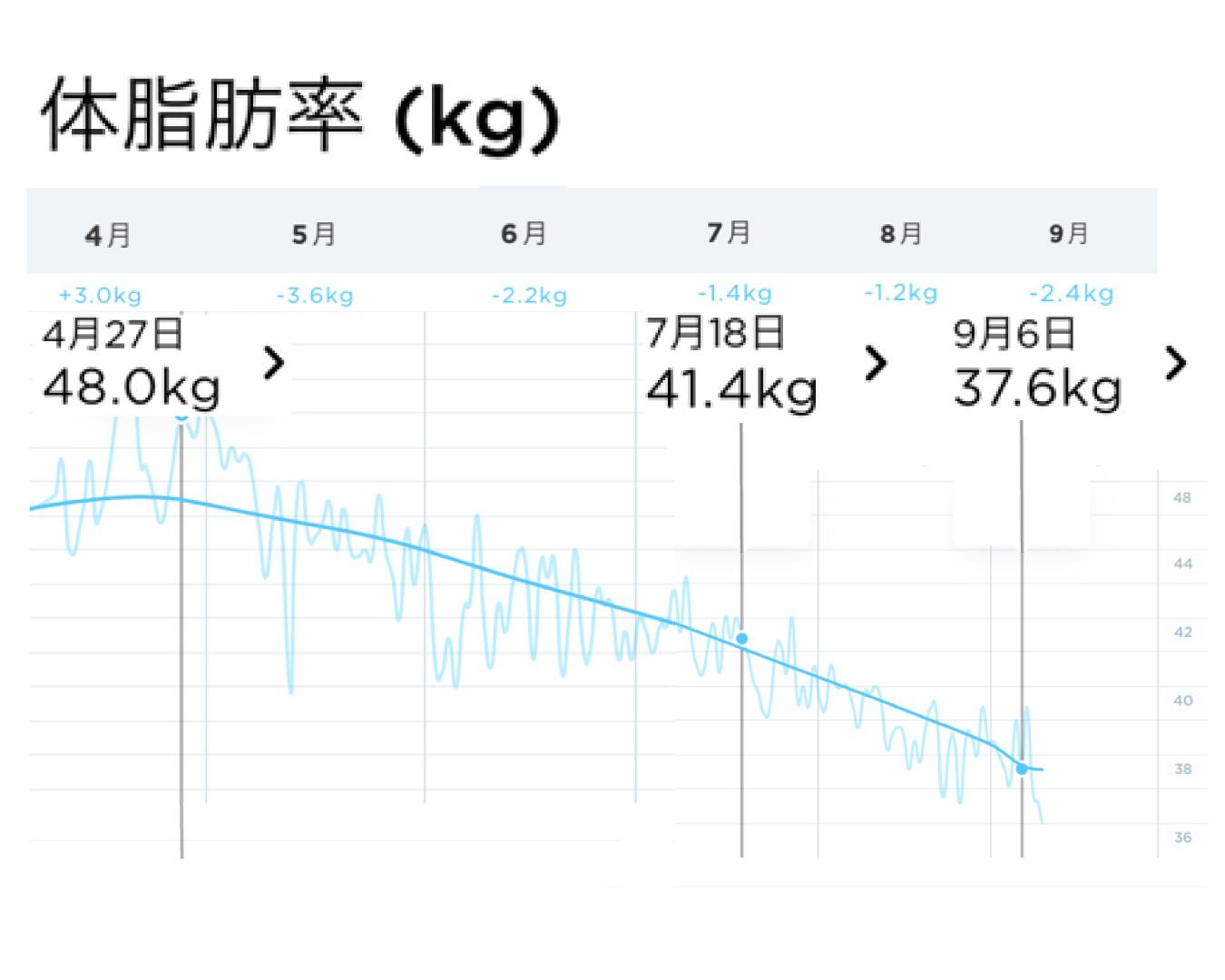 糖質&脂質ダイエットセット・体脂肪測定